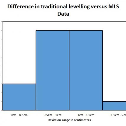 Scanning VS. Leveling